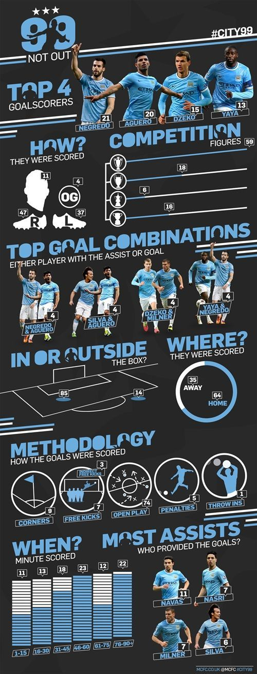 99 Manchester City goals infographic