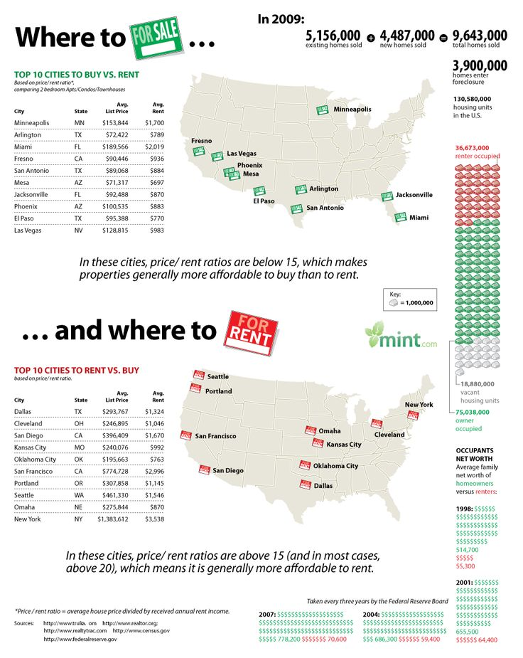 Top 10 Cities to Rent or Buy a Home