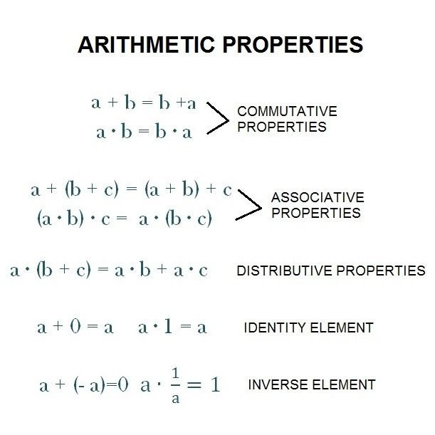 Arithmetic Properties Commutative Associative Distributive Commutative Math Properties Associative Property