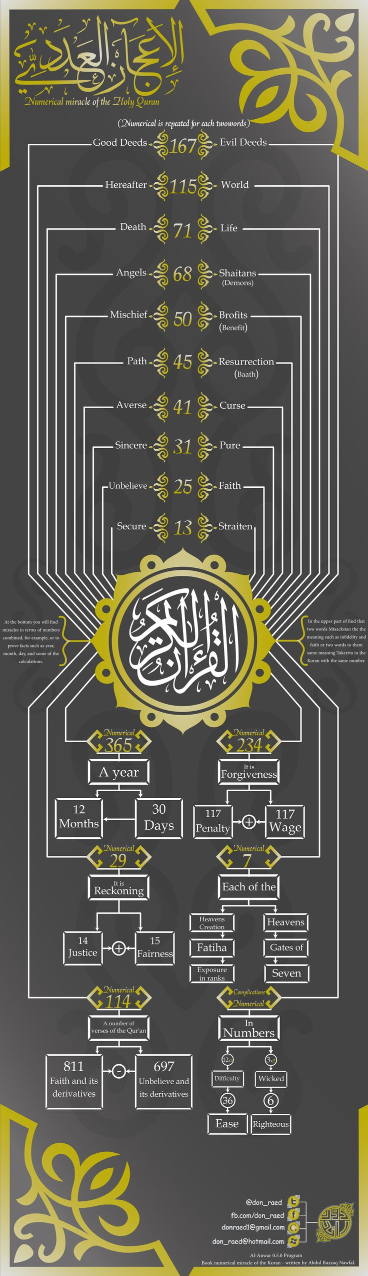 Numerical miracle of the Holy Quran (English) Visual.ly