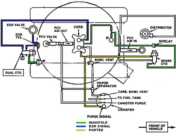 Fewer Vacuum Lines  Cto U0026 39 S