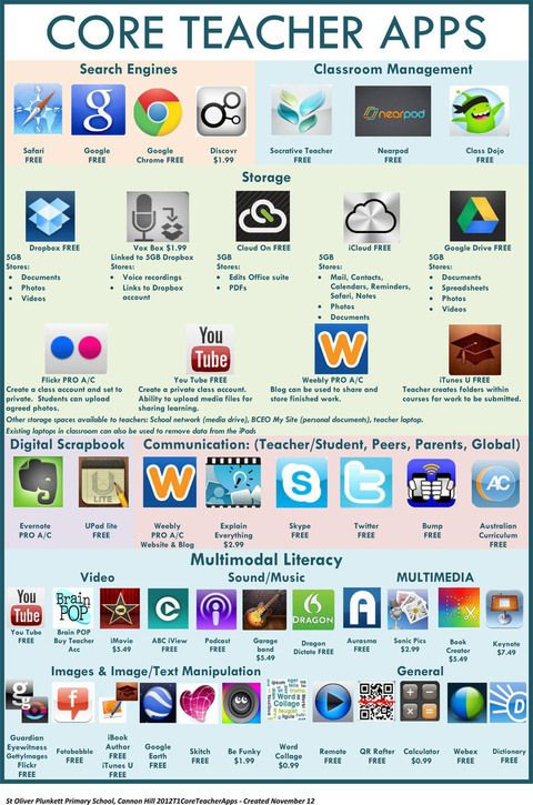 Una infografía muy interesante mostrando una enorme cantidad de aplicaciones útiles para profesores