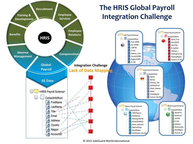 The HRIS Global Payroll Integration Challenge
