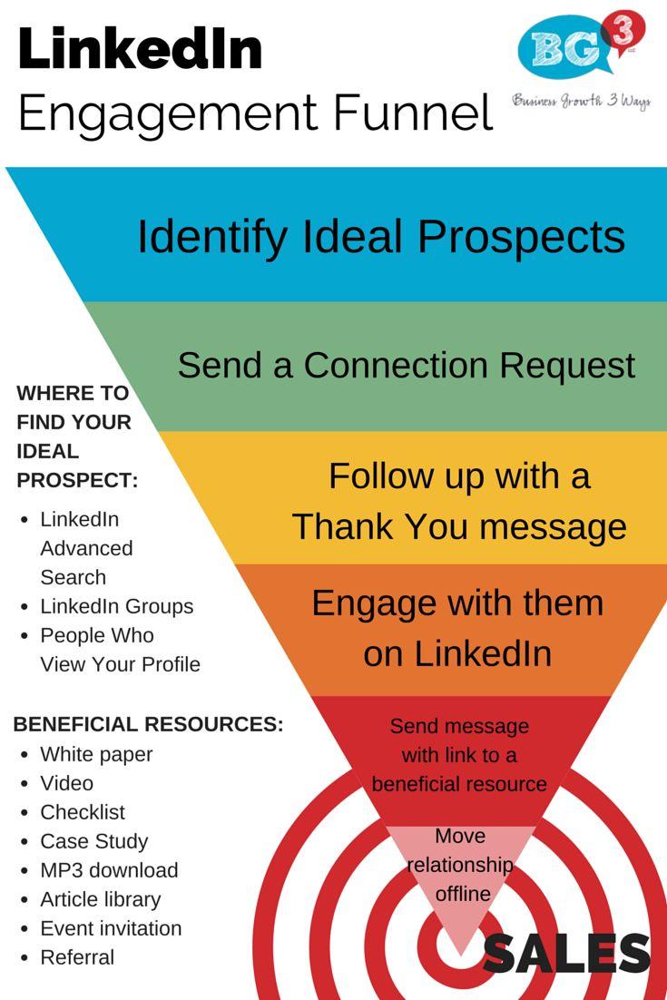 10 Social Media Engagement Tactics For Growing Your ... |Funnel Engagement Social Media
