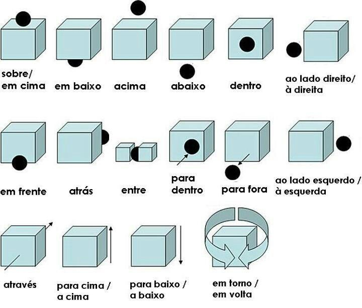 Prepositions of place in Portuguese (image only)