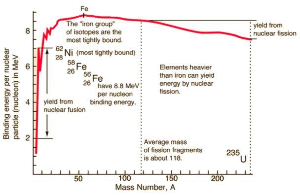 Nuclear binding energy curve. Credit: hyperphysics.phy-astr.gsu.edu