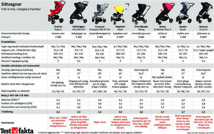 Barnvagnarna som håller i längden
