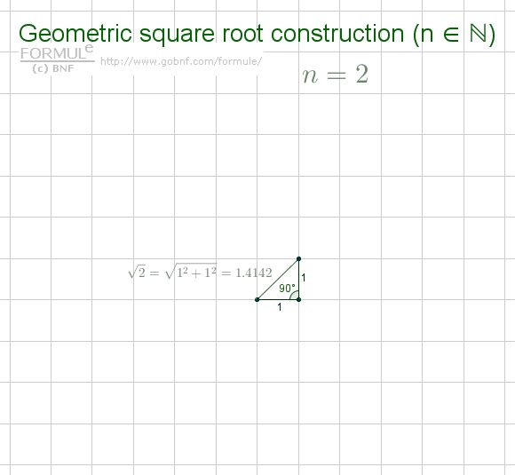 Spiral of Theodorus, Geometric square root construction/Spirale di Teodoro di Cirene, costruzione geometrica della radice quadrata di un numero