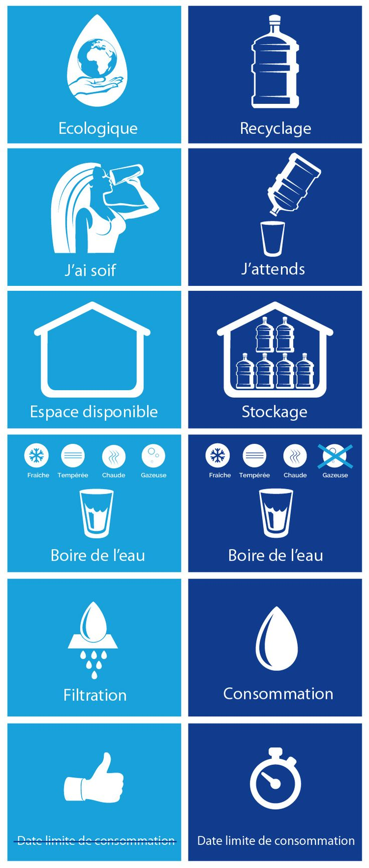 La fontaine à eau raccordée au réseau d'eau potable possède de nombreux avantages par rapport au fontaine bonbonne #eau #entreprise #service #plastique