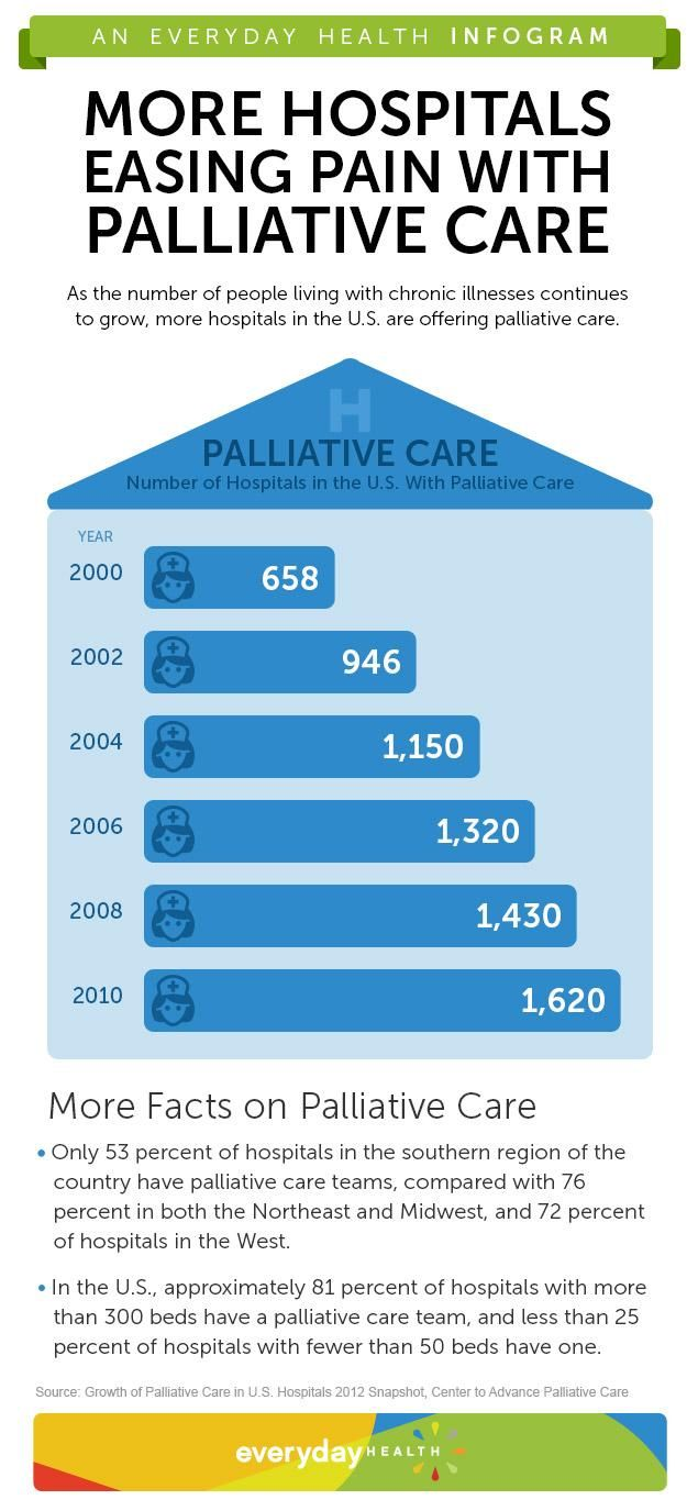 pain and palliative care clinic In sum, chronic pain was the most common reason for referral to this hiv palliative care clinic pain was just one of a large number of physical and psychological symptoms addressed by the palliative care team models for integration of palliative care into hiv primary care and opportunities for collaborative research between hiv palliative.