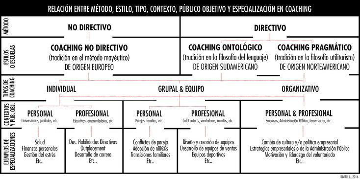 Método y escuelas de coaching