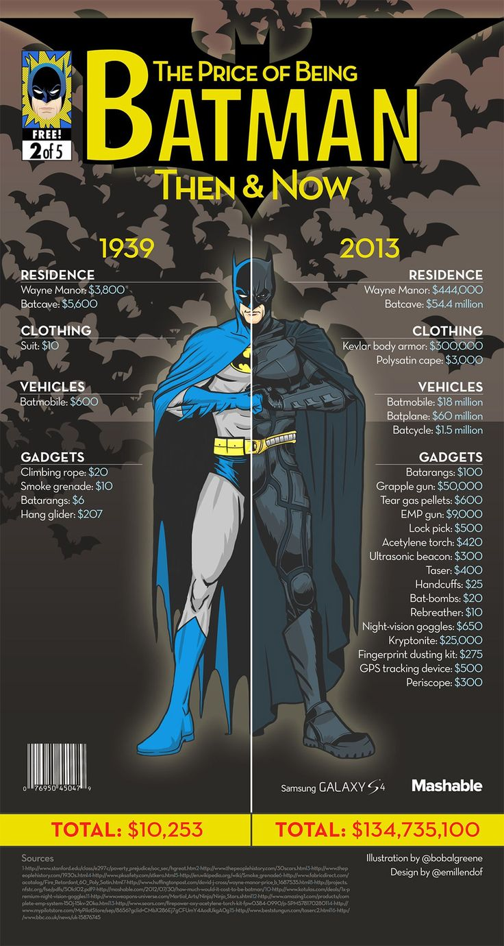The Price of Being Batman: Then & Now