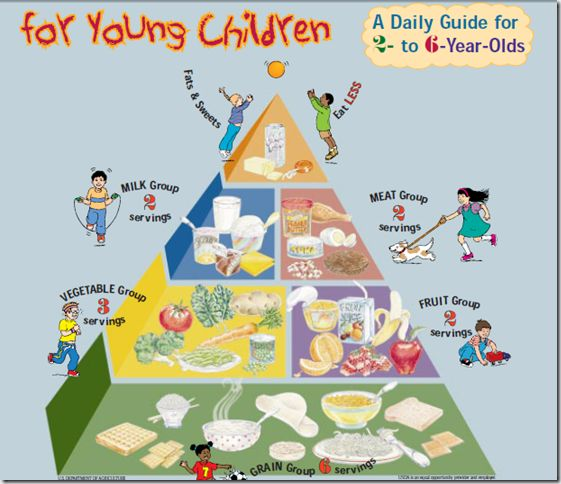 Preschool Food Pyramid Google Search Food Drink Pinterest Preschool Food Kids Meals And Food
