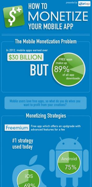 How to Monetize Your #Mobile App #Infographic
