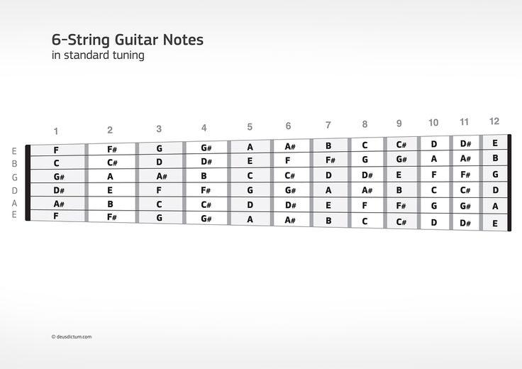 guitar fretboard notes diagram download a neck shaped 6 string guitar fretboard note chart in