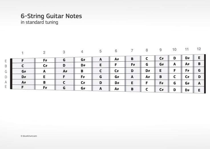 guitar fretboard notes diagram download a neck shaped 6 string guitar fretboard note chart in. Black Bedroom Furniture Sets. Home Design Ideas