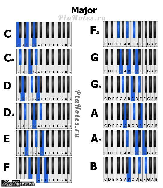 Аккорды для пианино для начинающих в картинках