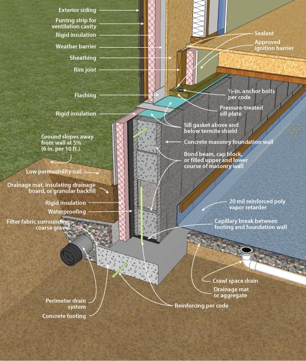 96 best construction details images on pinterest building construction and architecture details for Exterior wall construction detail