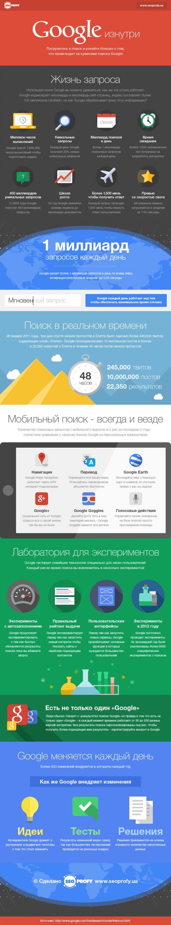 Инфографика: Google изнутри – числа и факты