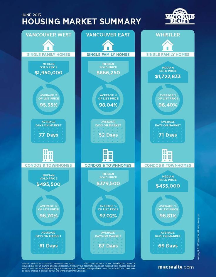 Image result for vancouver real estate infographic book