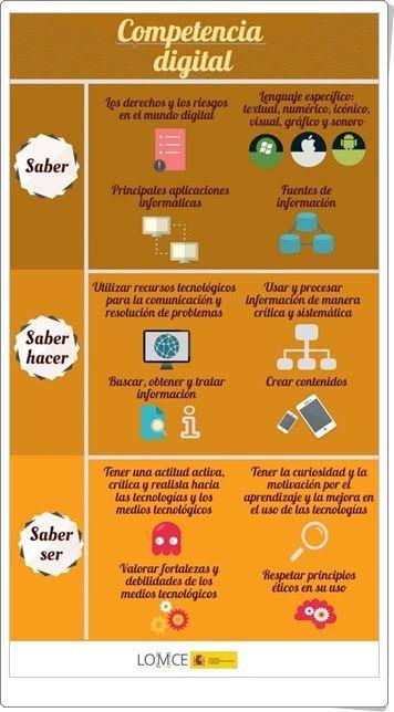 """""""Competencia digital en la LOMCE"""""""
