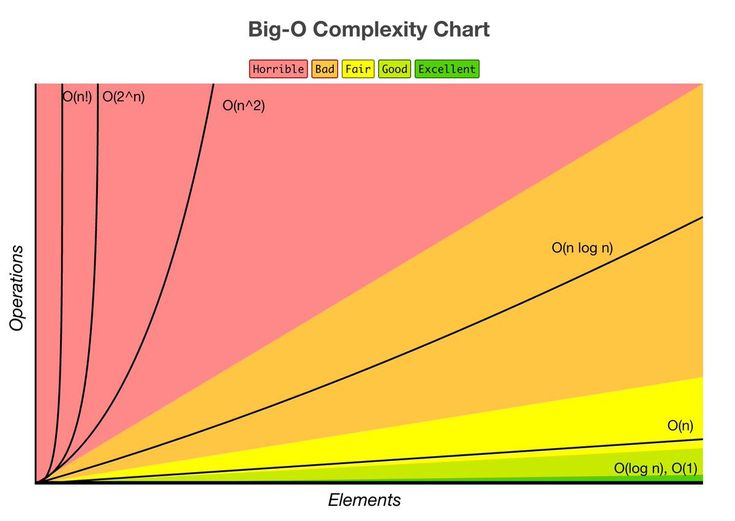 A Beginner's Guide to Big O Notation #bigonotation #javascript