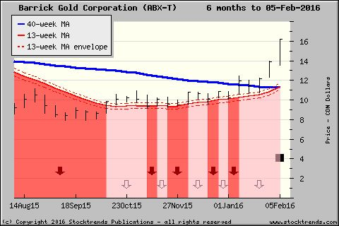 Stock Trends chart of Barrick Gold Corporation$ABX - click for more ST charts