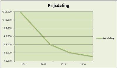 Zonnepanelen prijzen - door de jaren heen ,is de prijs in de afgelopen drie jaar met 70% gedaald! Bovendien stijgen het vermogen en rendement continue. Zonnepanelen kunnen hierdoor steeds meer zonne-energie omzetten naar bruikbare energie en je investering wordt dus steeds meer waard.