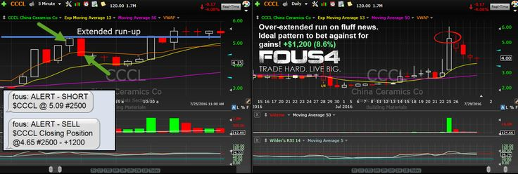 Week of Fous4 Trading in Review: Lessons for New Traders