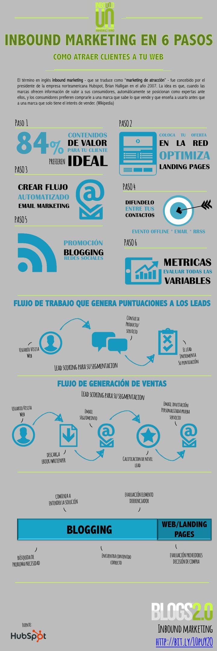 6 pasos para crear una estrategia de Inbound Marketing. #Infografía en español.