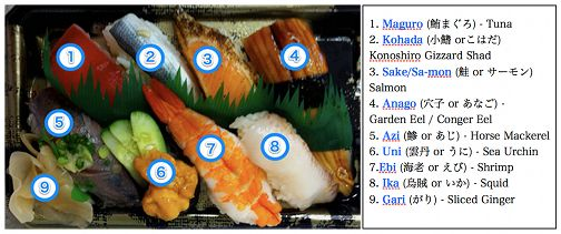 Answers to last week's quiz on sushi, some of the best Japanese cuisine on the planet!  Let's see how you did!