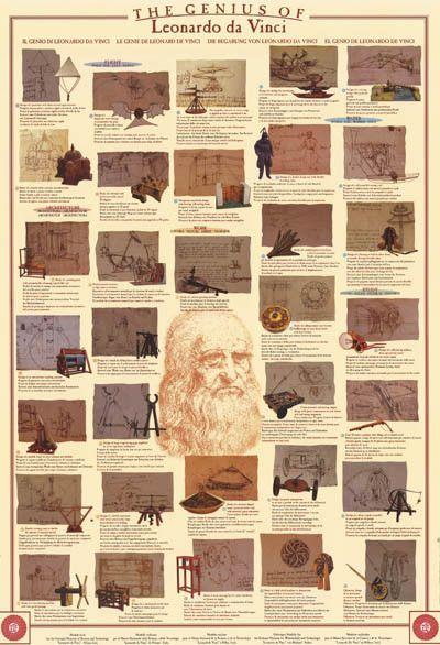 "the genius of leonardo da vinci essay ""artist, inventor, and scientist leonardo da vinci was one of the greatest thinkers of the renaissance"" (stewarts 19) often referred to as the ""renaissance man"", leonardo da vinci was a true genius (stewarts 19)."