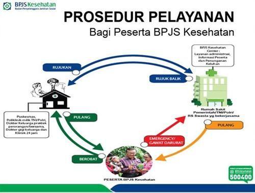 Prosedur Cara Berobat Menggunakan BPJS - http://www.masbroo.com/cara-berobat-menggunakan-bpjs.html
