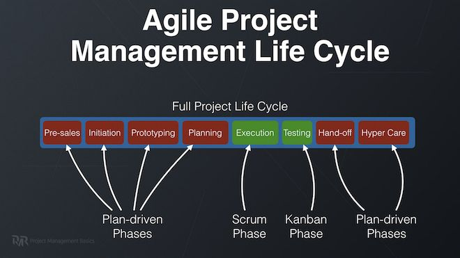 Agile Project Management With Scrum Or Kanban Explained Agile Project Management Project Management Kanban