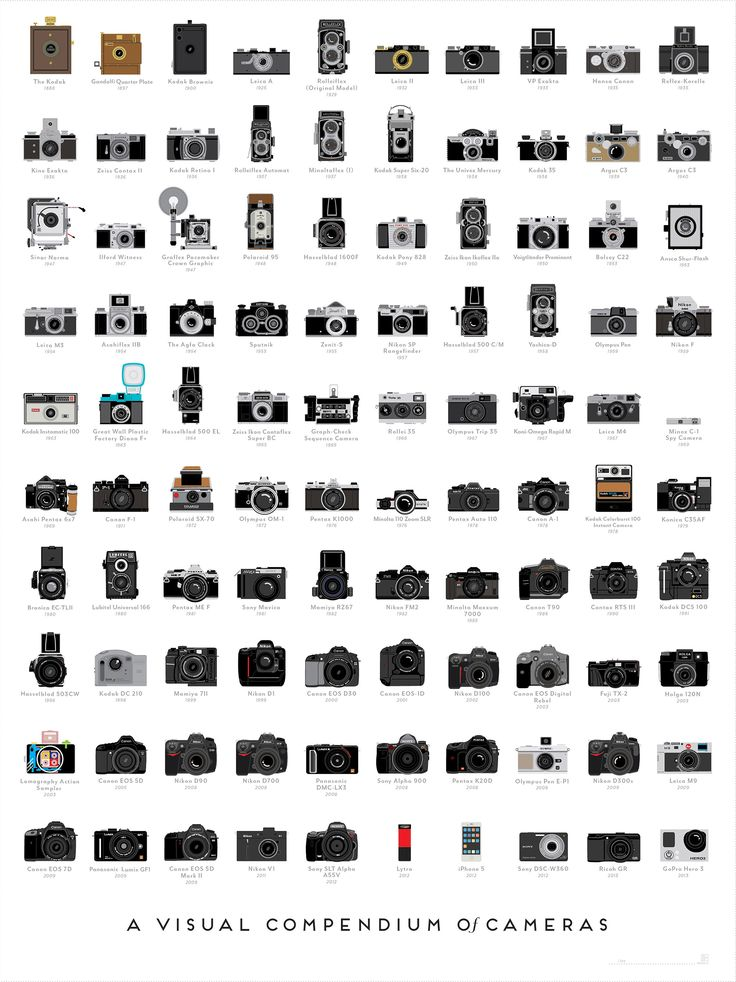 #Infographic - A Timeline Of The 100 Most Important Cameras Ever Made