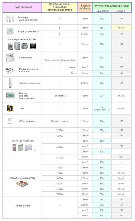 Tableau de sections de câbles ou fils électriques par type d utilisation