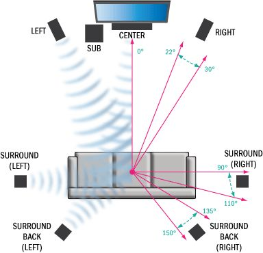 home theater system setup diagram. speaker placement for home theater system setup diagram
