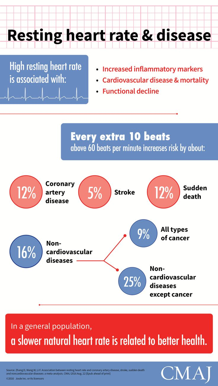 19 best cmaj infographics flow charts images on pinterest from the article association between resting heart rate and coronary artery disease stroke nvjuhfo Images