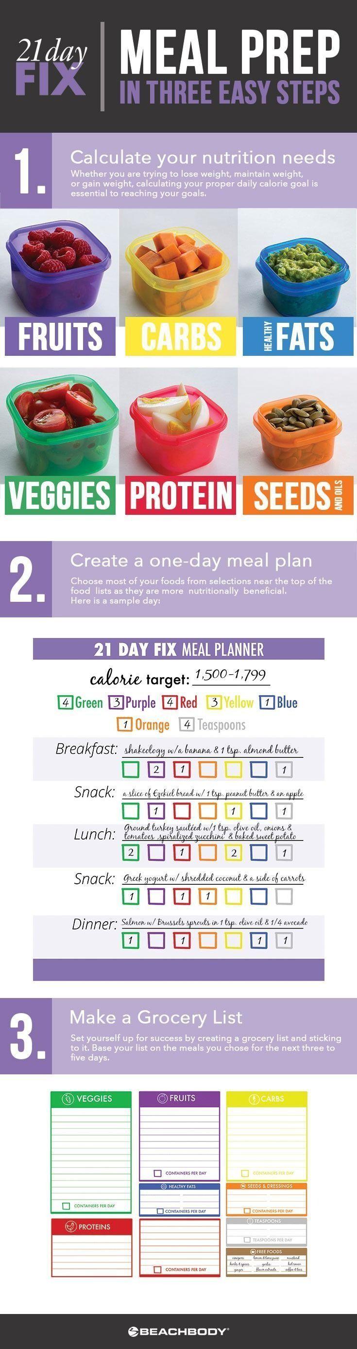 3 Schritte für eine erfolgreiche 21-tägige Mahlzeitenplanung