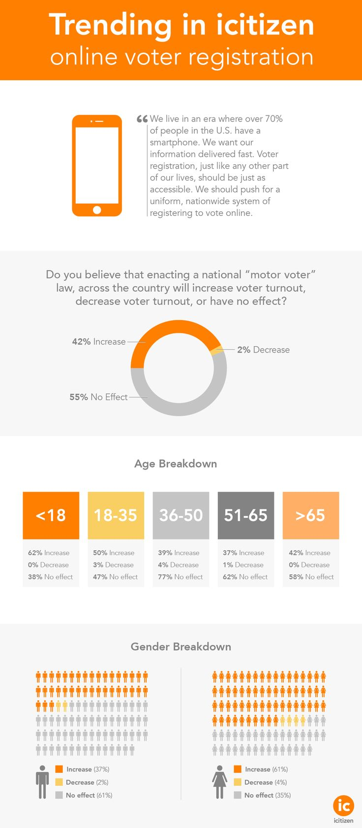 Should national online voter registration be embraced? This infographic shows some data detailing icitizen user sentiment on this issue. @rockthevote2012 @headcount @projectvote @voterheads @codeforamerica @CitDiplomacy @atlascorps @knightfnd @1776dc @sun