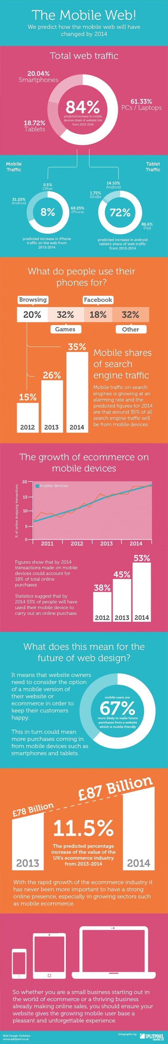 Tendenze e-commerce 2014: il web mobile, infografica