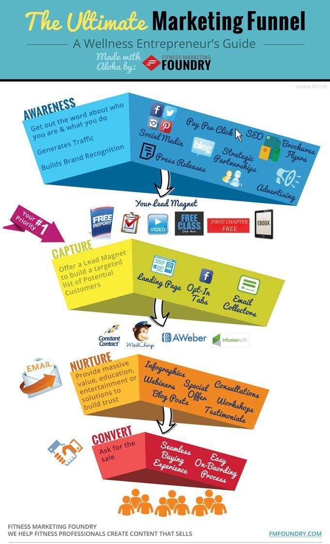 40 Best Digital Marketing Ecosystem Images On Pinterest
