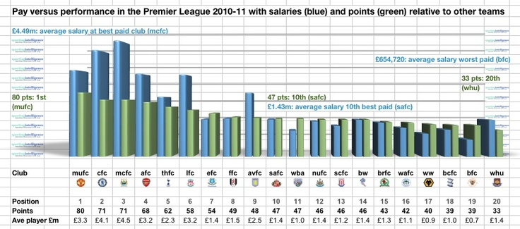 Salary & Performance in Premier League