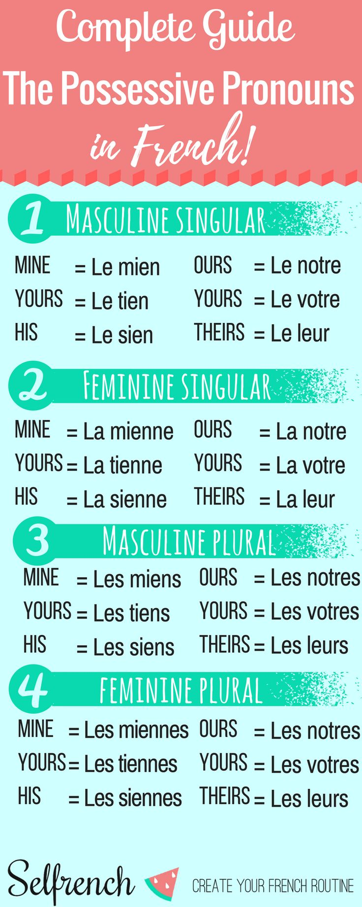 Infographic on French possessive pronouns