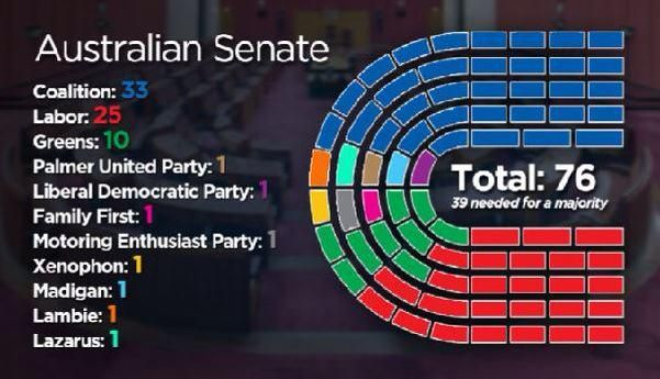 @Simon_Cullen Fun negotiations ahead RT @AndrewBGreene: With @SenatorLazarus' departure from PUP here's what the Senate looks like