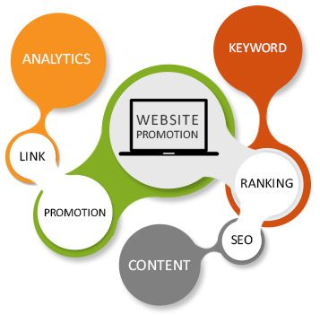 Get Your  Business  Website on the 1st  page of Google.