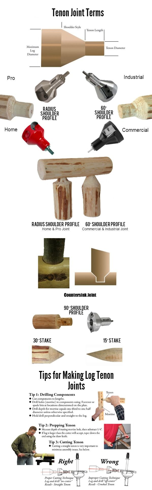Log Tenon Jig Plans Woodworking Projects Amp Plans