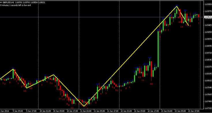 Sekolah Forex Online Indonesia: Belajar Teori Elliot Wave Pada Trading Forex