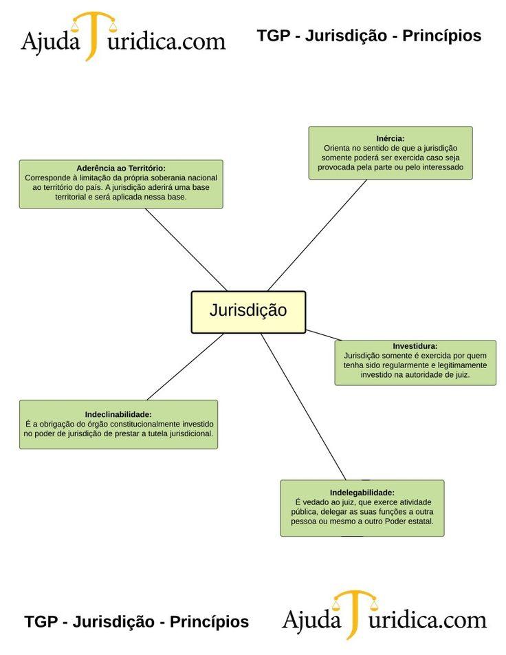 TGP - Jurisdição - Princípios - New Page