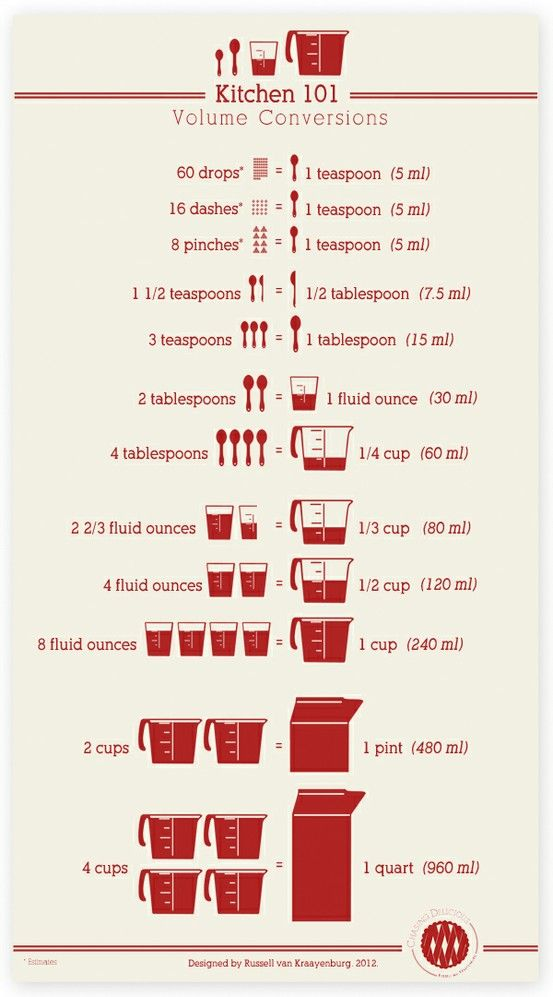 Met deze handige omrekentabel voor in de keuken weet je altijd precies welke hoeveelheden men bedoelt…
